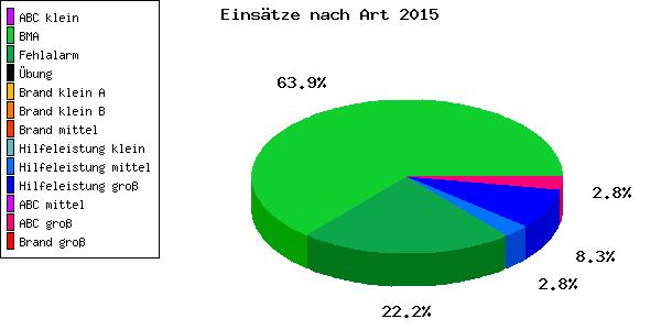 Einsatzstatistik 2015 – Freiwillige Feuerwehr Coswig